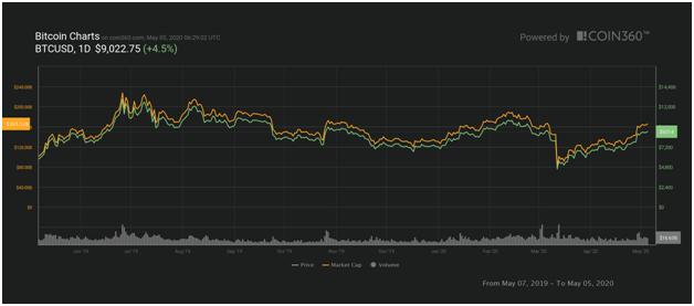 when should i buy bitcoin 2021