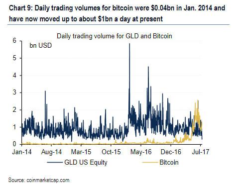 Bitcoin VS Gold Trading Volumes