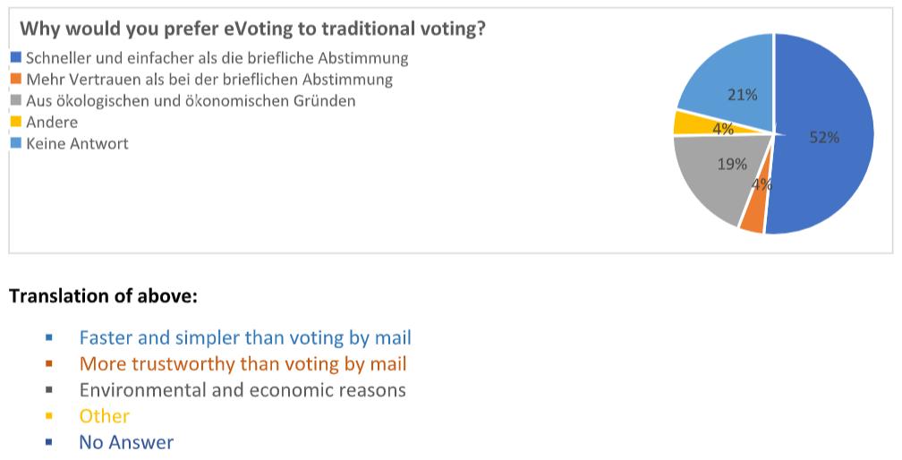 Advantages of blockchain-based e-voting Zug Switzerland