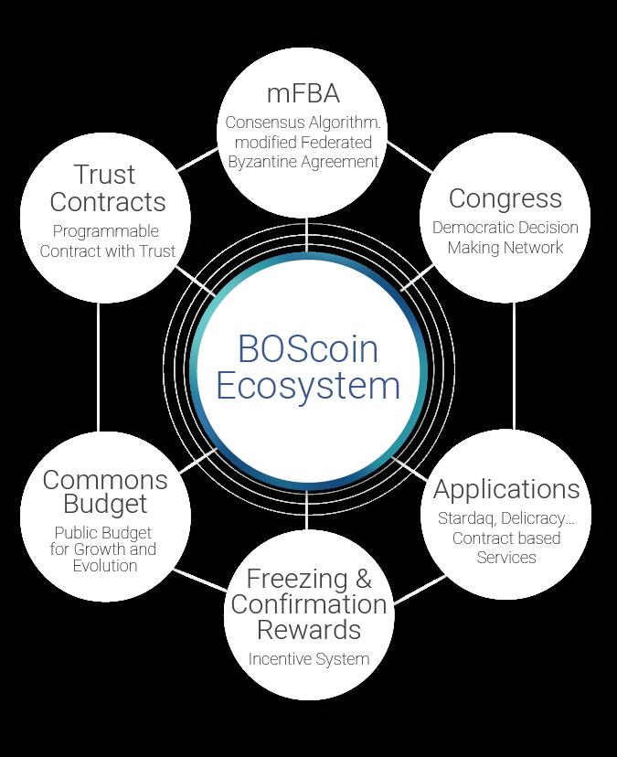 BOScoin ecosystem
