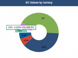 BTC Trade by volume