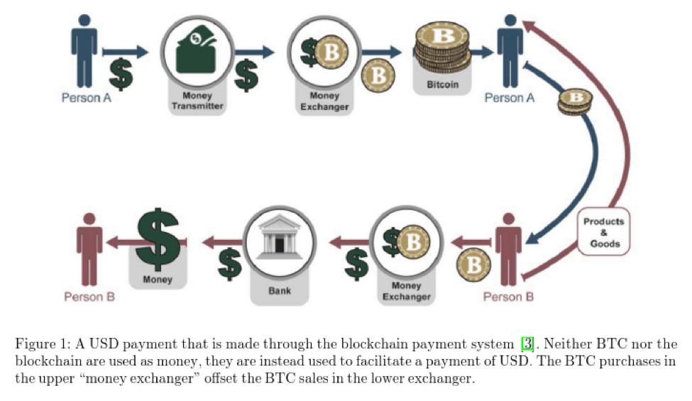 Bitcoin Intrinsic Value