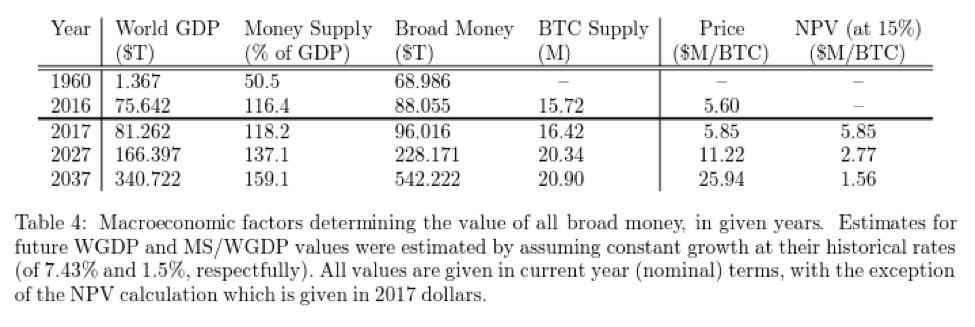 Broad Money