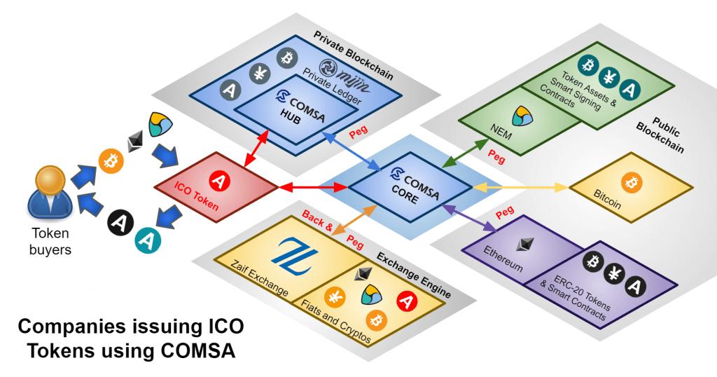 COMSA Tech Bureau