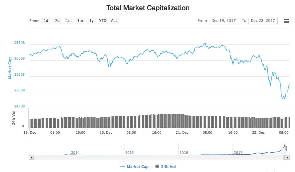 Crypto market capitalization Dec 2017