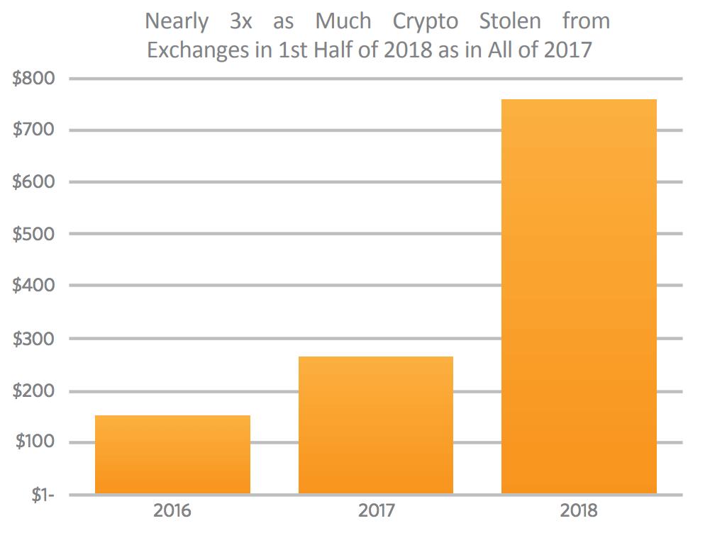 Crypto stolen 2018