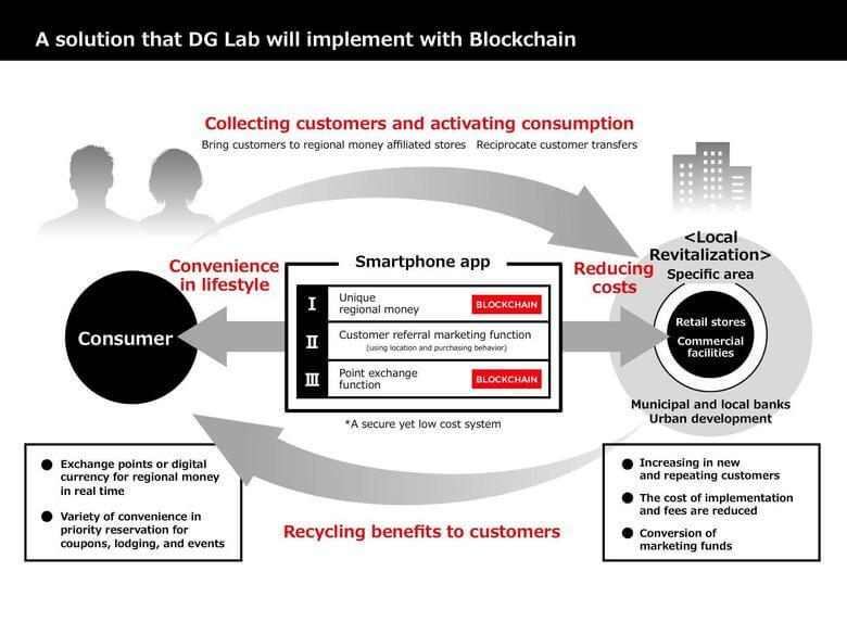 DG Lab Blockstream partnership
