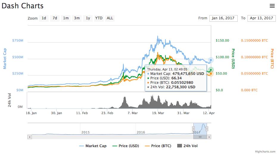 Dash chart April, 2017