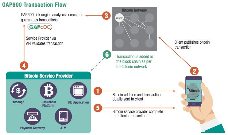 gap600-transaction-flow