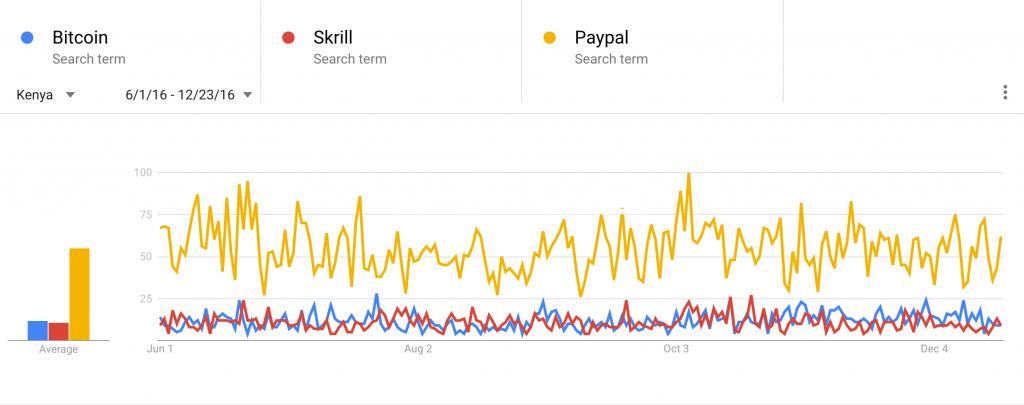 google-trends-bitcoin-kenya-6-months