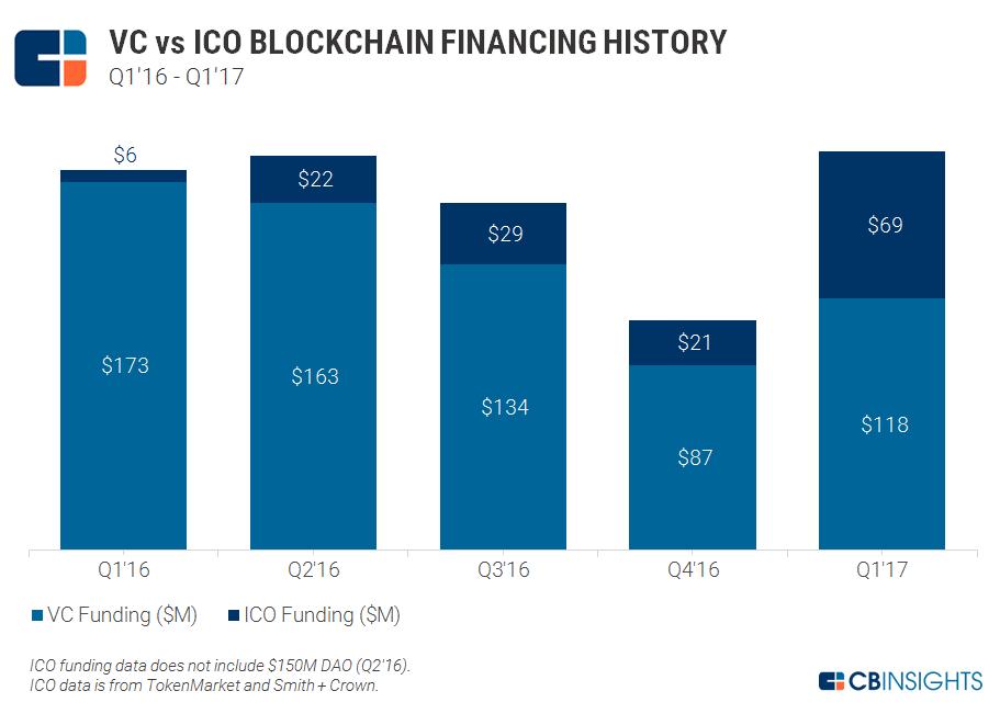 ICOs VC Funding 2016 2017