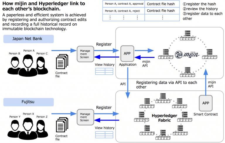 Japan Net Bank And Fujitsu Trial Blockchain
