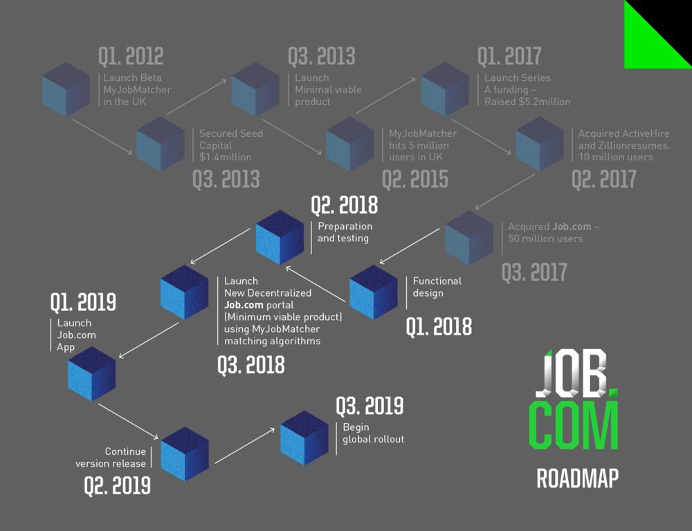 JobDotCom_Roadmap