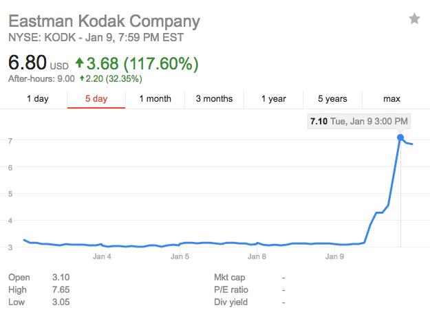 Kodak shares price cryptocurrency