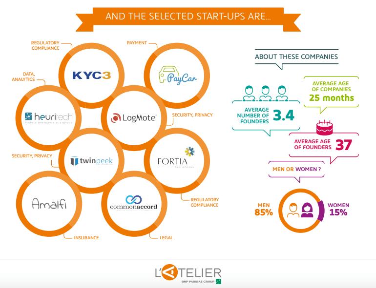 L'Atelier BNP Paribas Fintech Accelerator Startups Selection