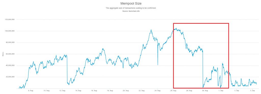 Bitcoin Mempool September