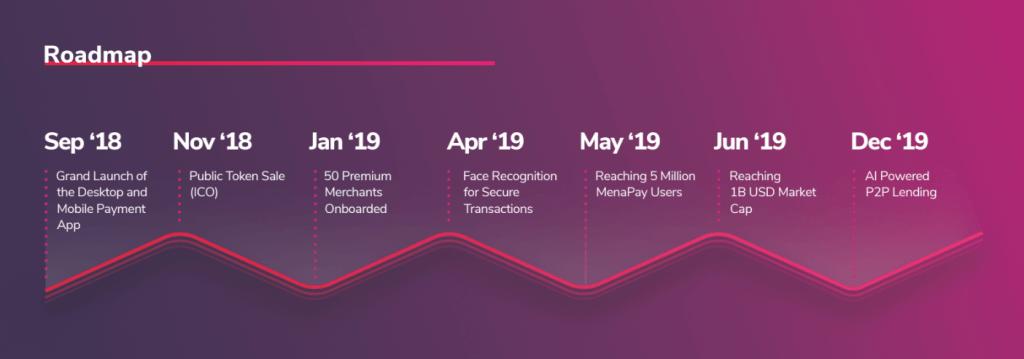 MenaPay roadmap
