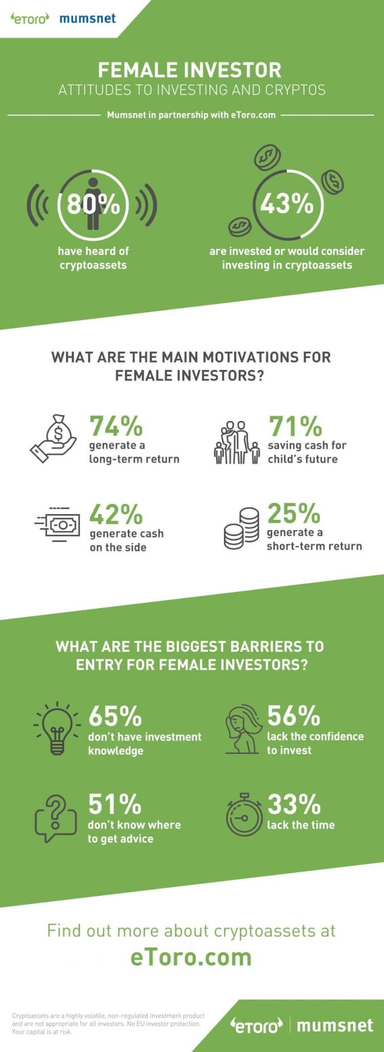 eToro & Mumsnet Infographic