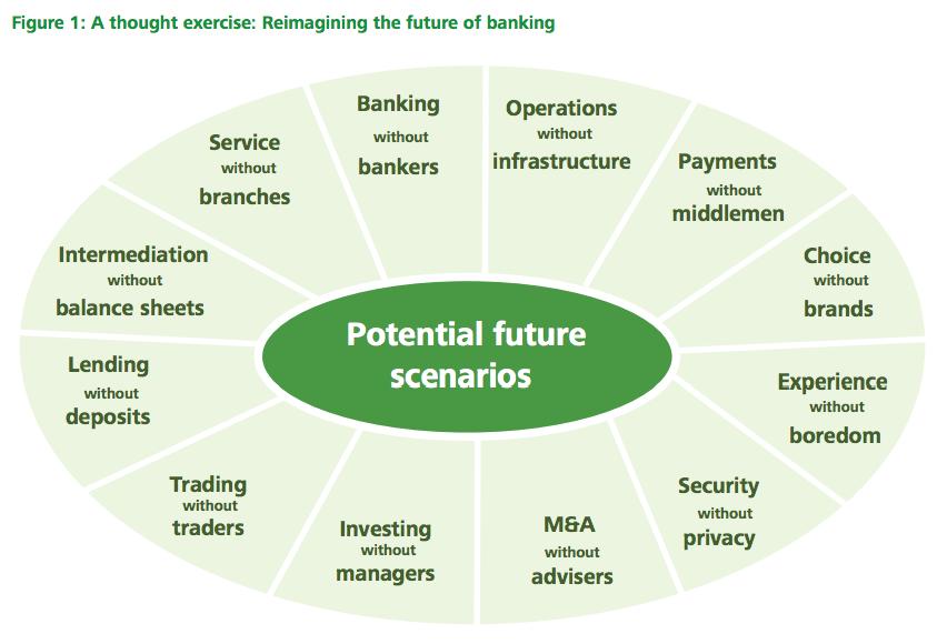 Deloitte Banking Reimagined report 2016
