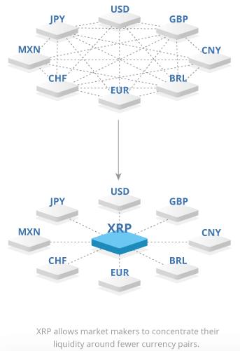 Ripple XRP Bitlicense
