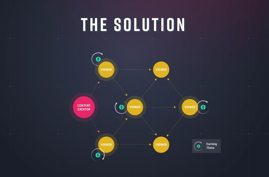 Theta Solution