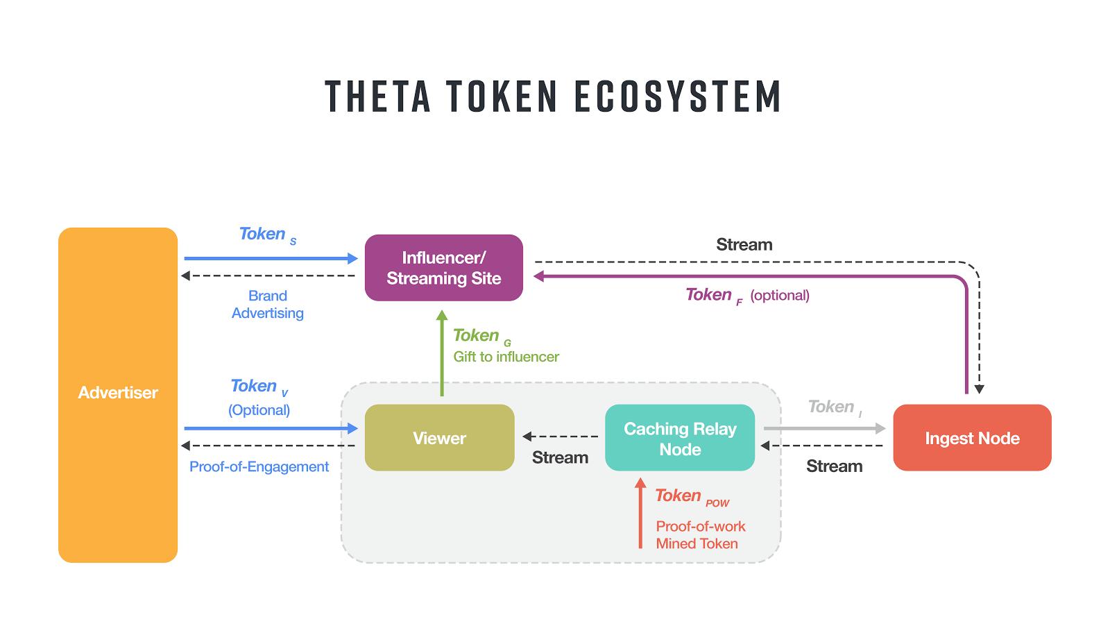 Theta Token Ecosystem