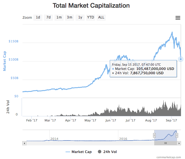 Total Market Capitalization Cryptocurrency