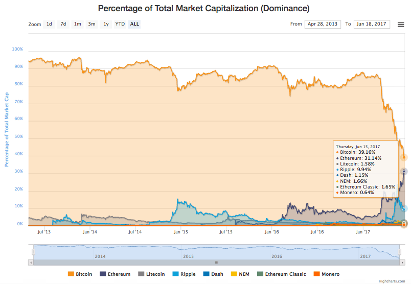 Total market capitalization Bitcoin versus Ethereum and Altcoins