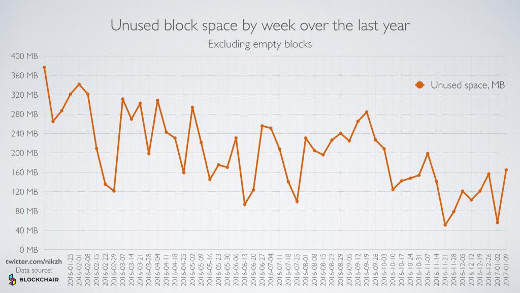 Unused-Block-Space