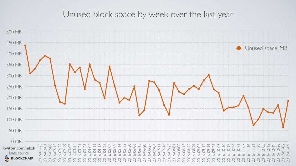 Unused-Block-Space2