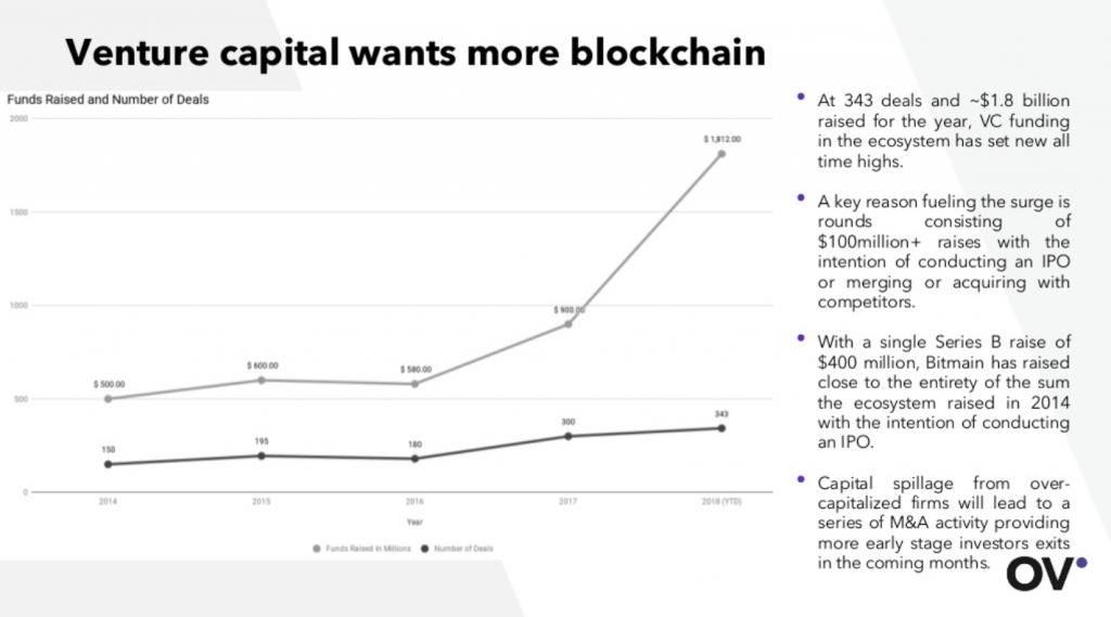 Venture capital blockchain