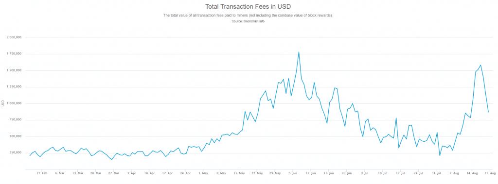 Bitcoin Rising Fees