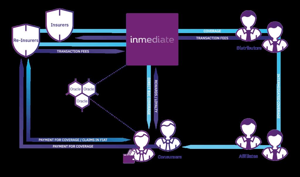 inmediate network