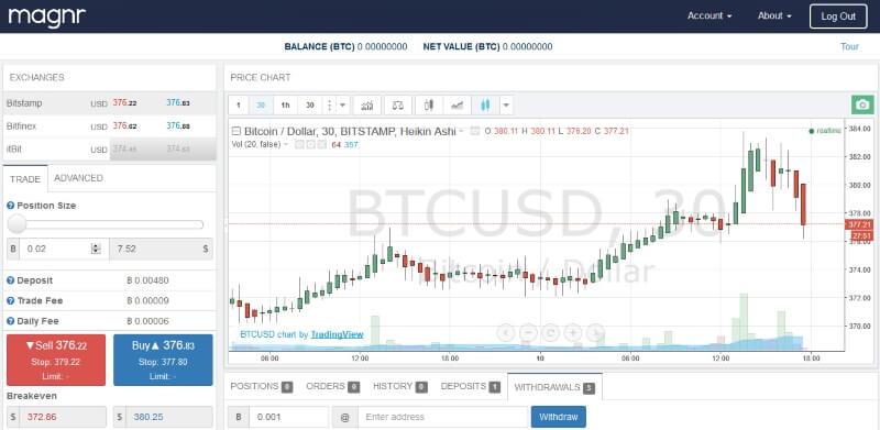 leveraged trading on Magnr