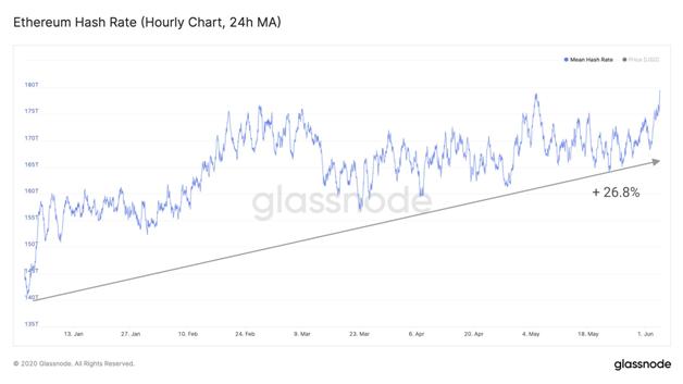Рост хэшрейта Ethereum за 2020 год. Источник: Glassnode