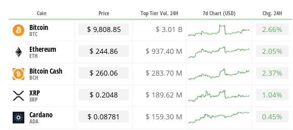 Ethereum прибавил 2,05% к своим 7-дневным внутридневным объемам. Источник: Cryptocompare