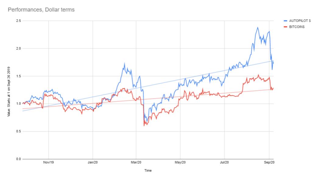 bitcoin trading autopilot