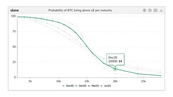 График, показывающий вероятность того, что BTC/USD достигнет 20 000 долларов к концу 2020 года