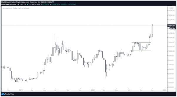 Недельный график цен на биткойны