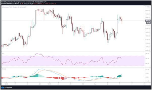 4-часовой график ETH/USD