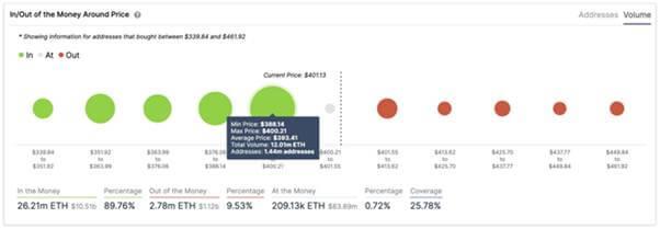 График IOMAP Ethereum предполагает, что у быков будет легкий путь к 470 долларам, если они удержат цены выше 400 долларов