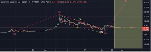 PP Ethereum Classic price chart 2