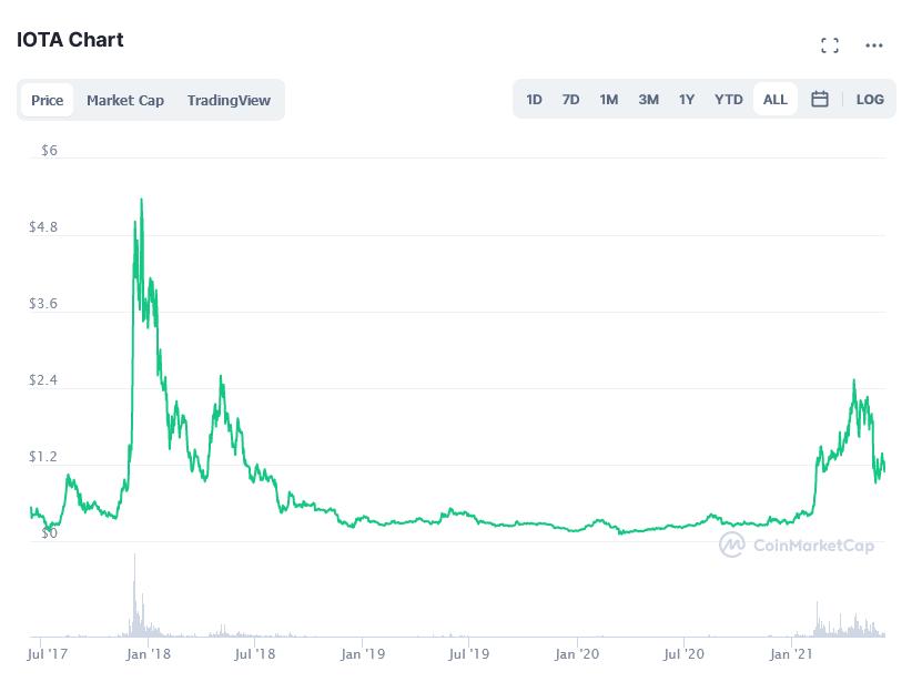 PP IOTA price chart 2