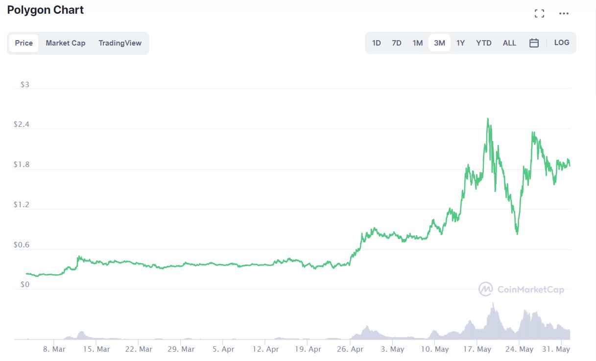 Best cryptocurrencies to buy in June 2021